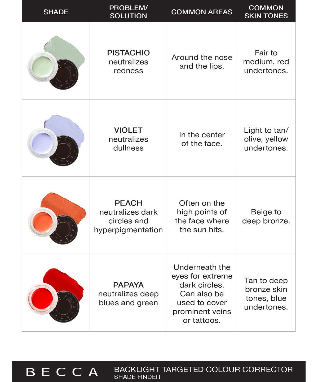 red colour corrector