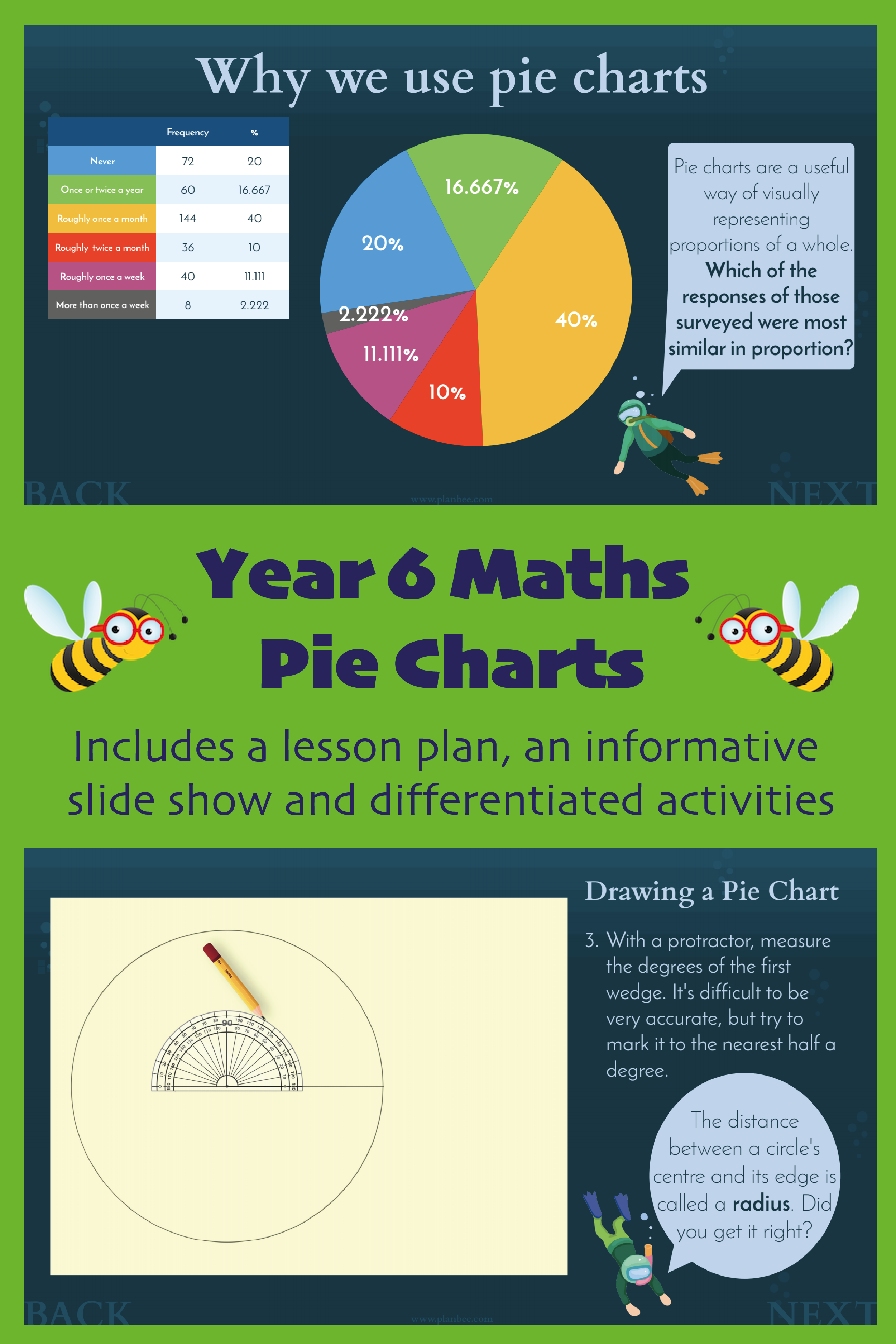 Charts And Graphs Pie Charts Part I