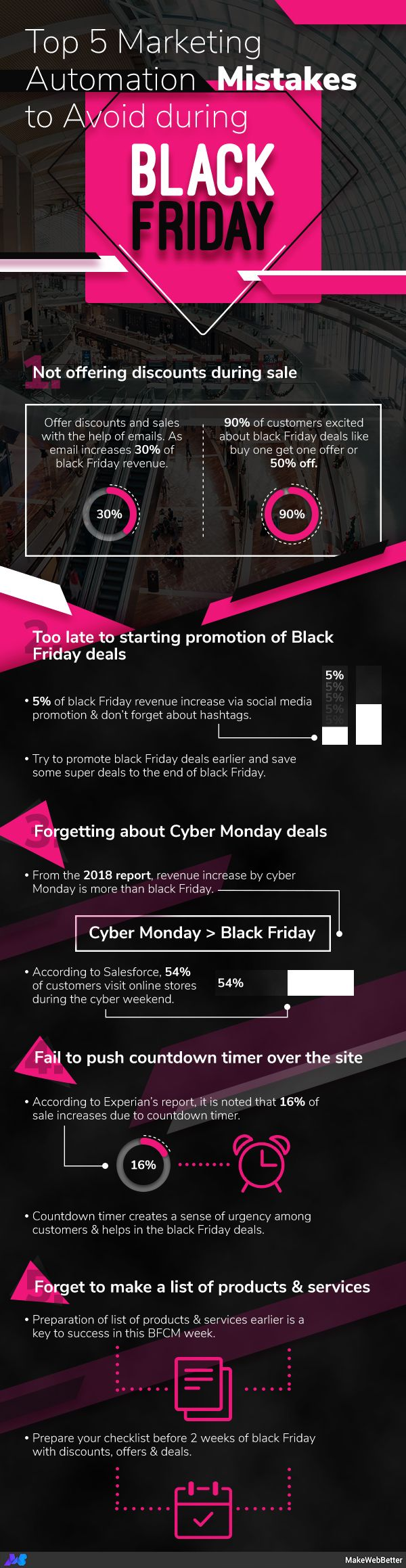 Explode Your 2020 Bfcm Sales With 10 Simple Tips Makewebbetter Black Friday Marketing Automation Best Cyber Monday