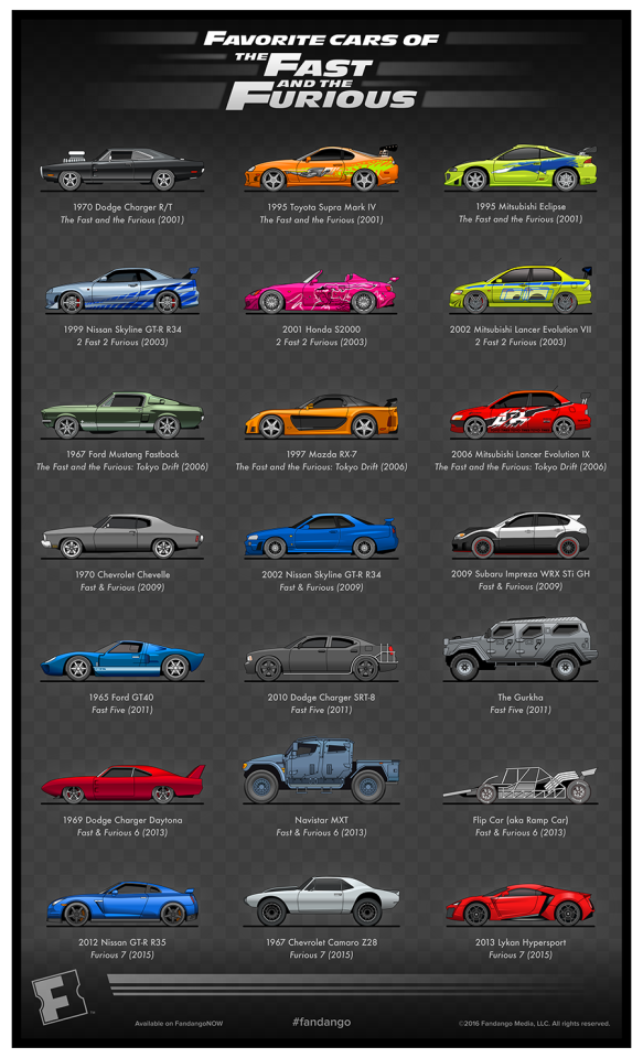 Celebrate the 15th anniversary of #TheFastAndTheFurious with exclusive artwork of the best cars from the franchise: