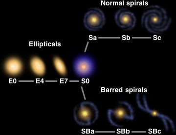 Galaxies Windows To The Universe Galaxies Universe Types Of Galaxies