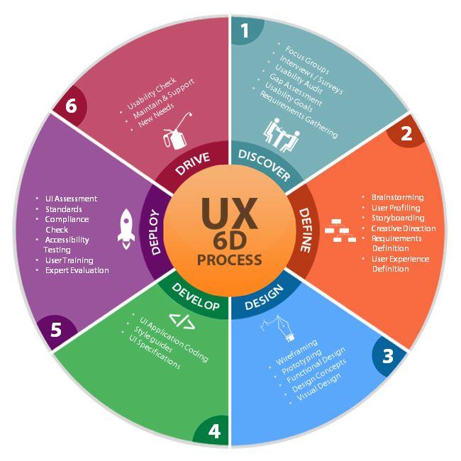 Top 25 ideas about UX Process on Pinterest | Technology, A website ...