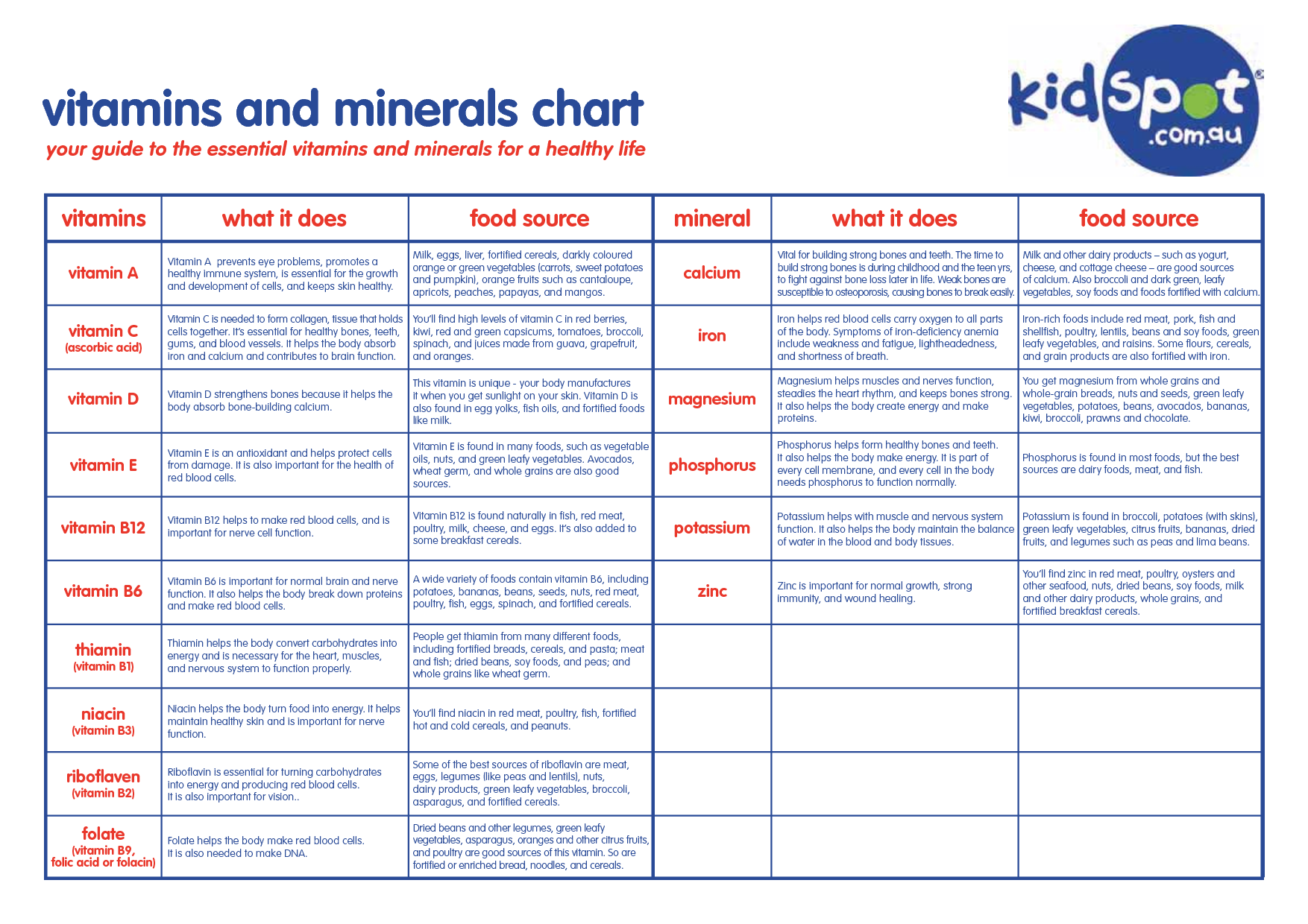Vitamin chart: Nutrient chart with pictures provides an easy cross ...