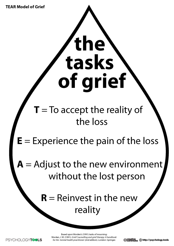 Printable Worksheets grief counseling worksheets : TEAR Model of Grief. Great reminder to those grieving the loss of ...