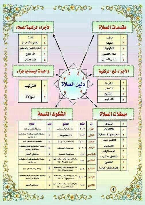 معلومات Islam Beliefs Islam Hadith Islam Quran