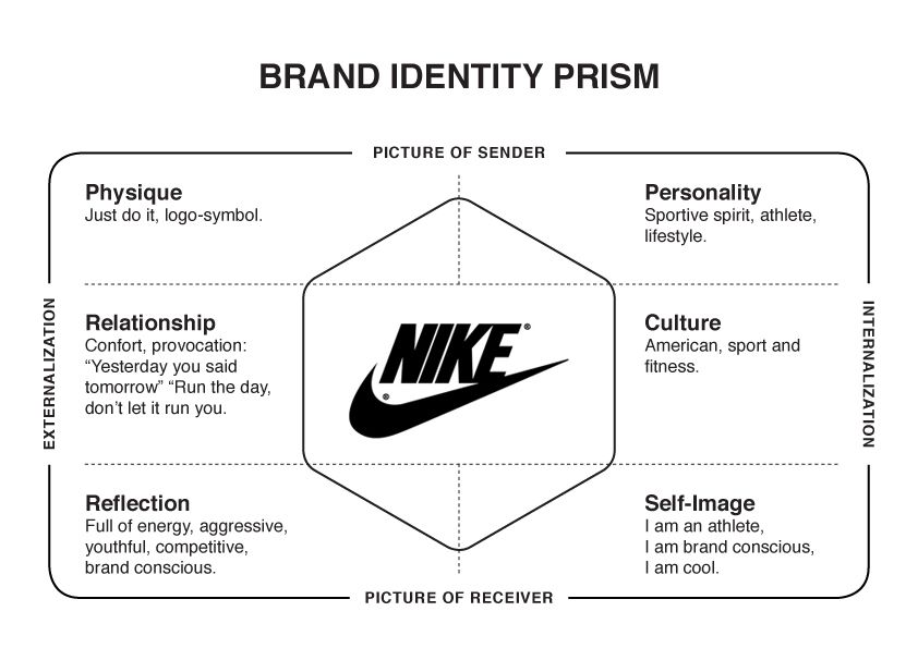 Nike brand identity prism strategy pinterest for Architectural concepts explained