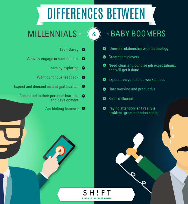 The Typical Millennial Learner Infographic E Learning Infographics Educational Infographic Millennials Generation Infographic