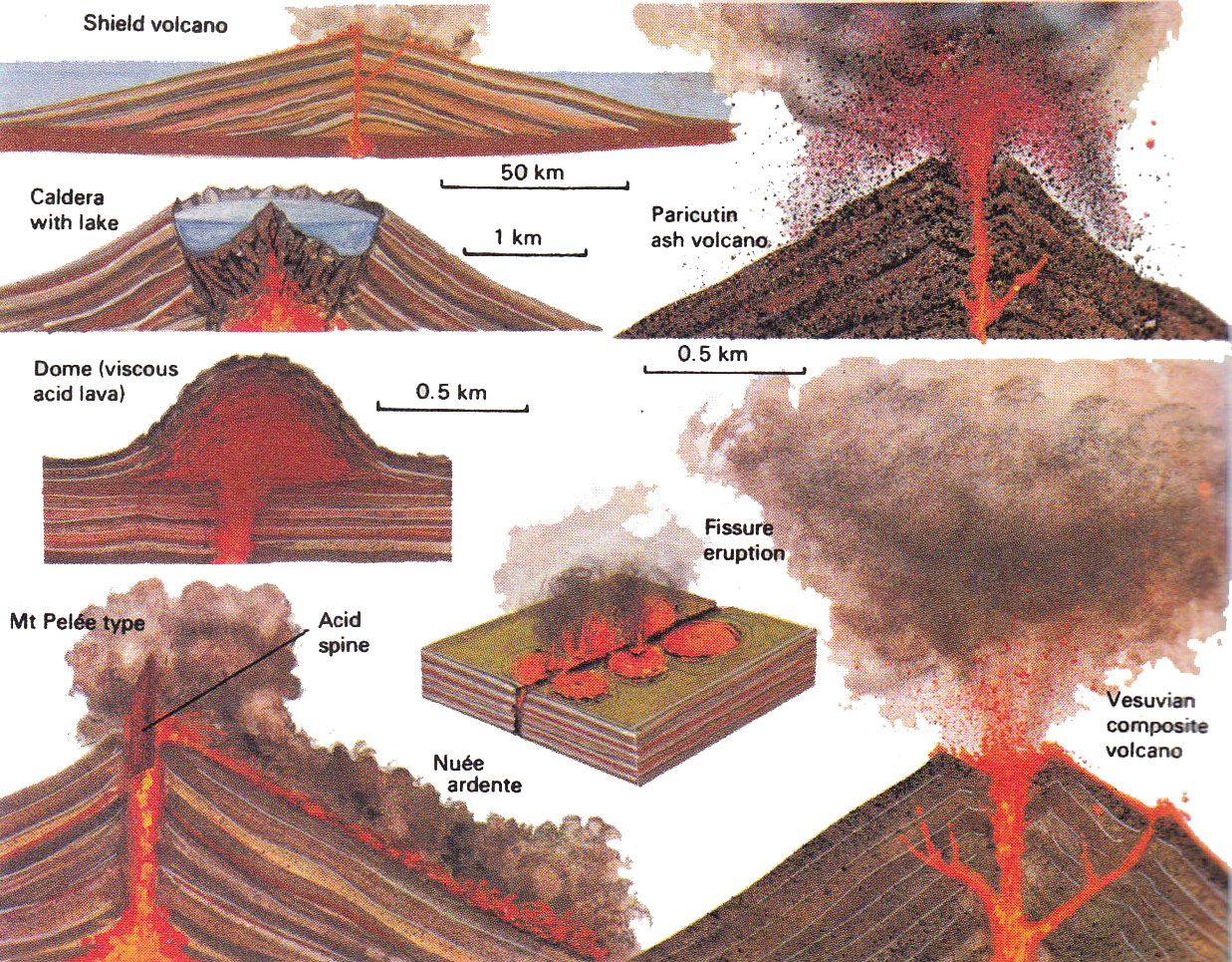What Types Of Volcanoes Are There