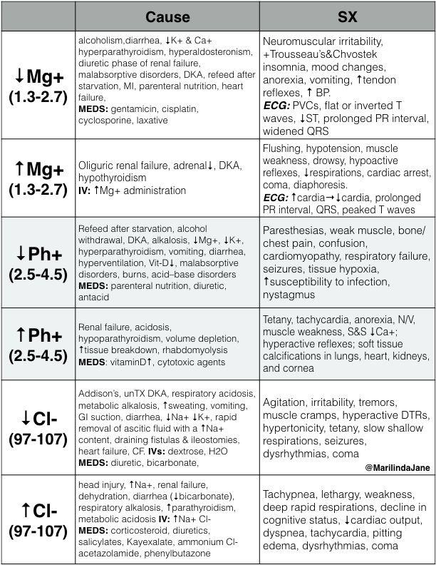 electrolyte imbalances: symptoms & causes | nursing cheat sheets, Skeleton