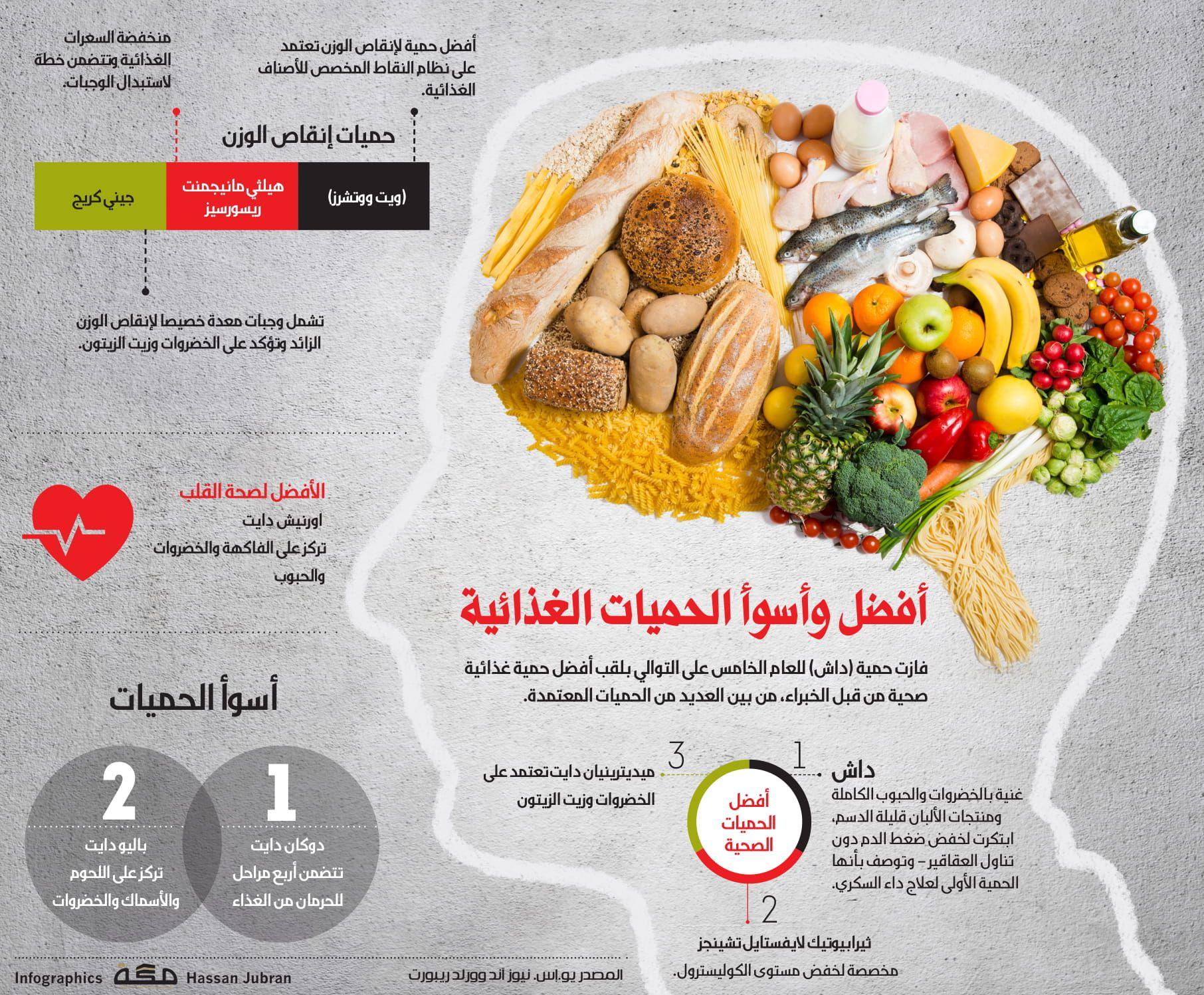 أفضل وأسوأ الحميات الغذائية صحيفة مكة انفوجرافيك صحة Alii