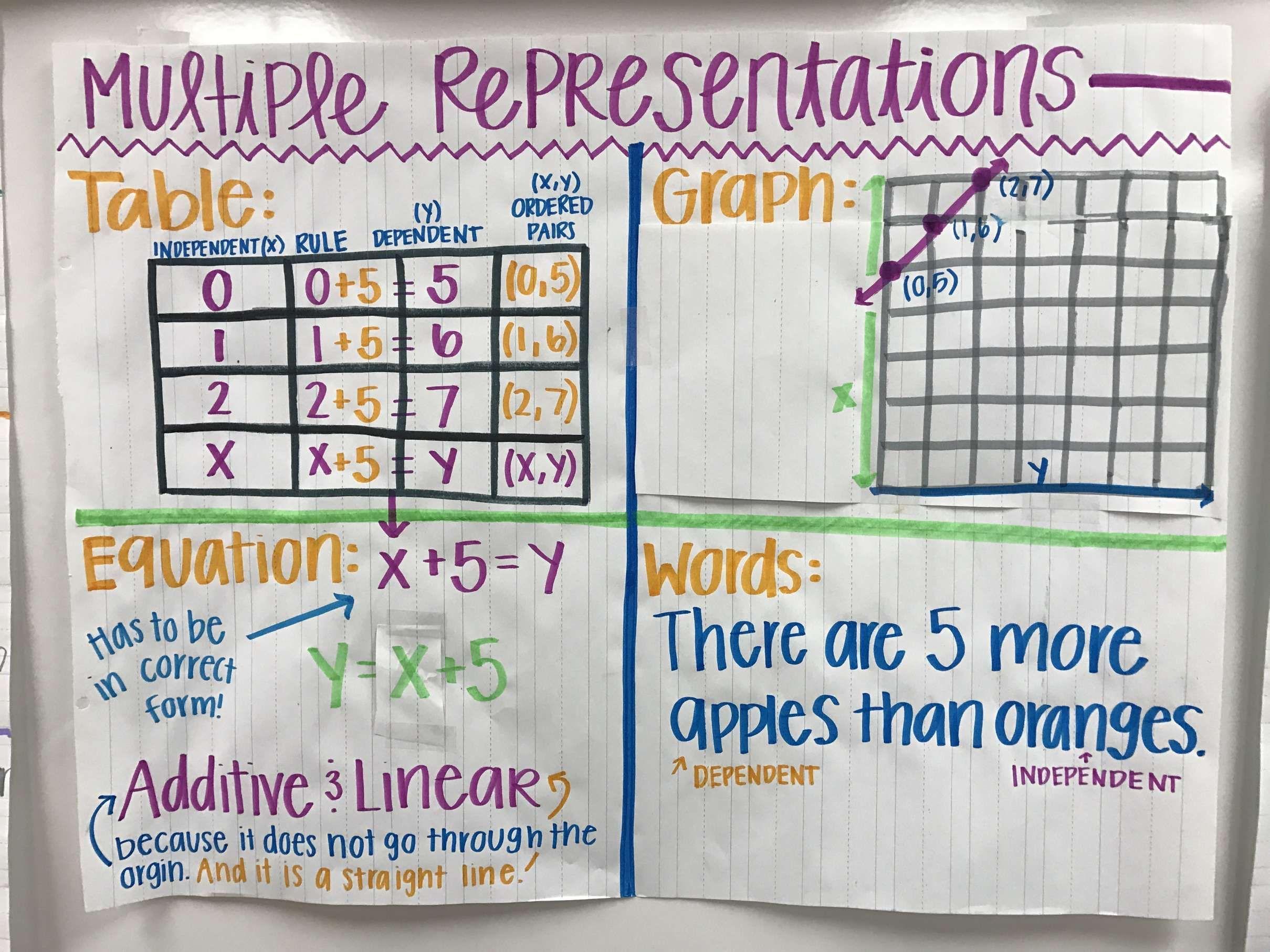 7 6th Grade Math Multiple Representations Worksheet