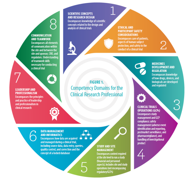 8 Must Have Competencies For The Clinical Research Professional Clinical Research Nursing Research Medical Research