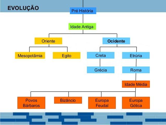 Grecia Antiga Ate A Idade Media Filosofia Da Educacao Idade