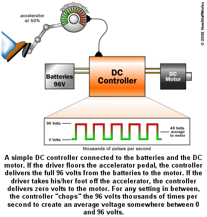 The Basic Elements Of A Dc Electric Car Motor Controller Batteries And Throttle