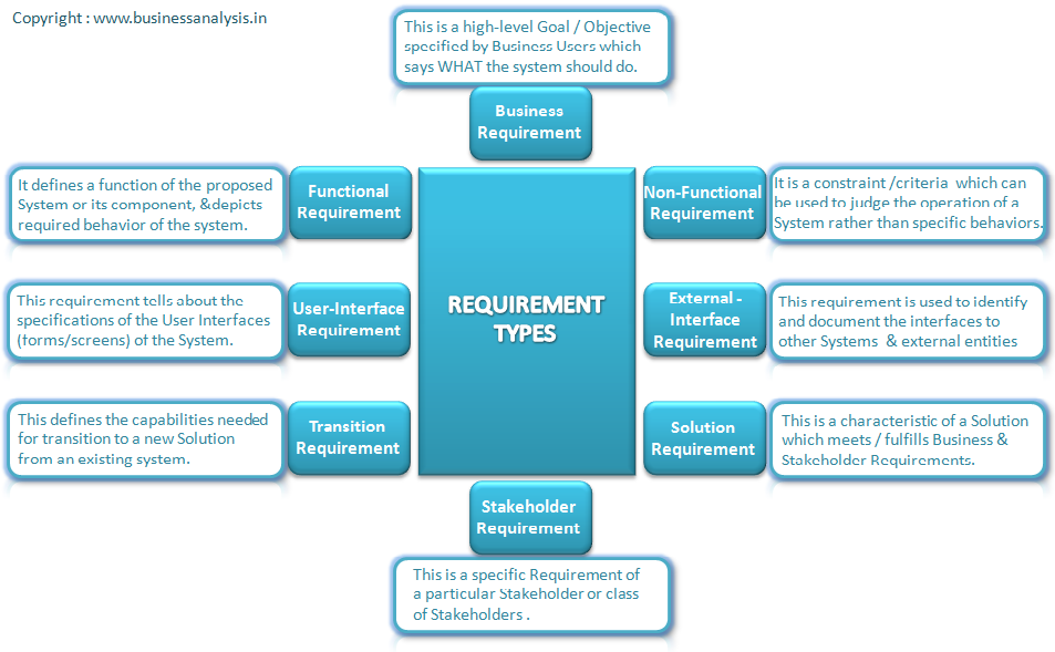 Requirement Types with Examples Business analysis
