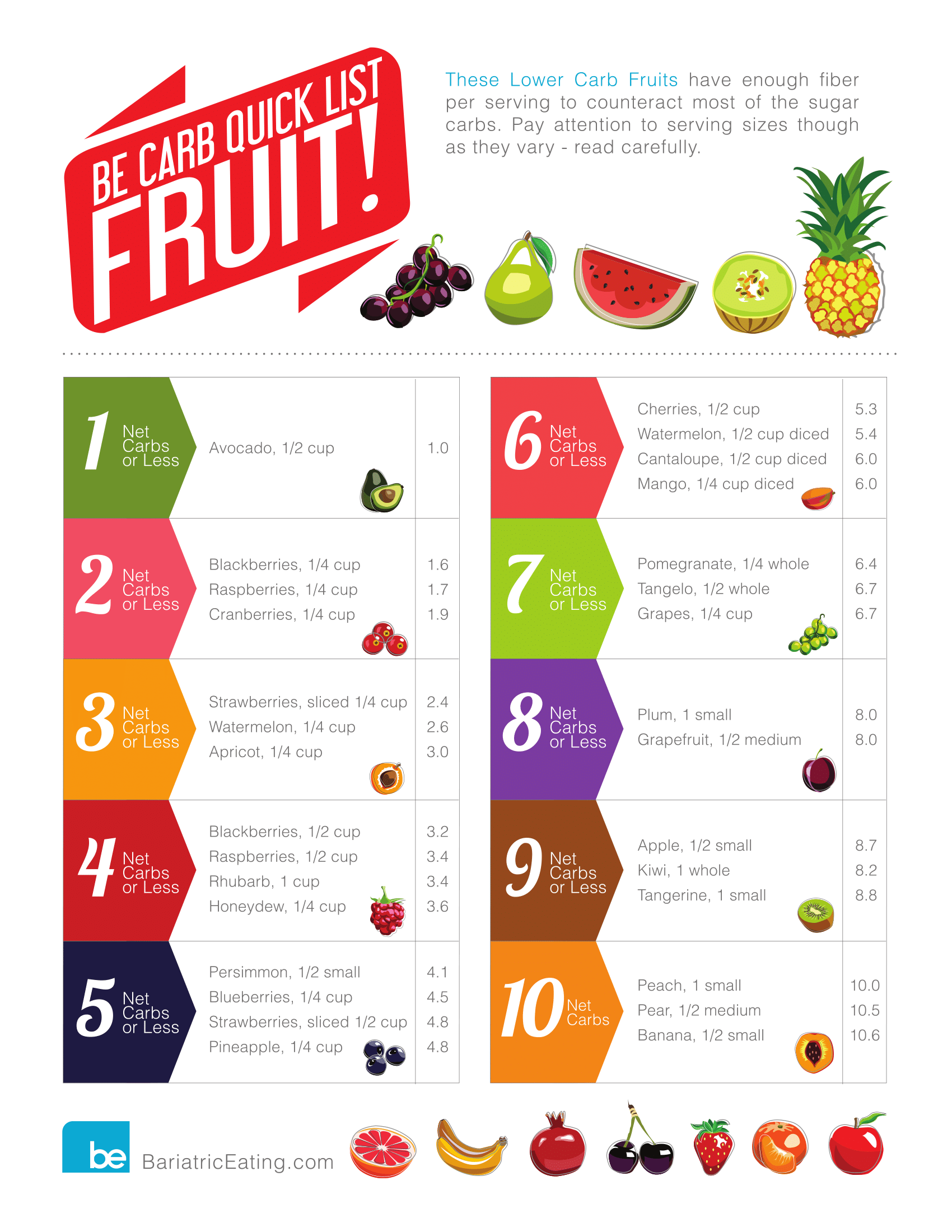 Bariatric Low Carb Fruit And Veg Keto Cheatsheet With Printable Pdf Studypk In 2020 Low Carb Fruit Low Carb Diet Food List Low Carb Fruit List