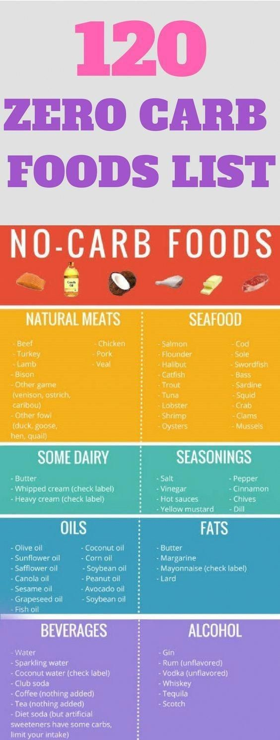 120 Zero Carb Foods List #health #fitness #zerocarbs #food #diet #nutrition #KetogenicDietGuide
