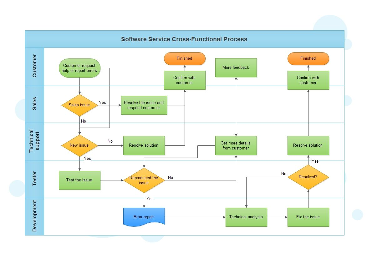 hight resolution of cross functional flowcharts are used to display the relationships of processes and responsible functional units the example software service