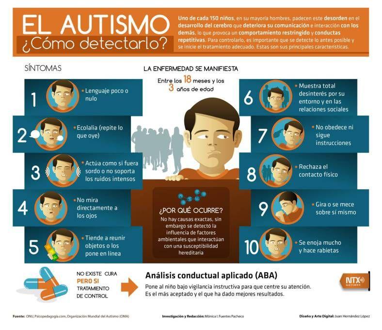 cuales son los sintomas de un nino con autismo leve