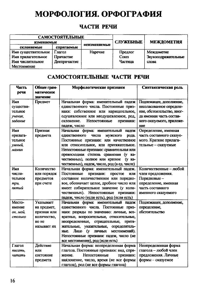 Russkij Yazyk V Tablicah I Shemah Yazyk Obuchenie Shkola