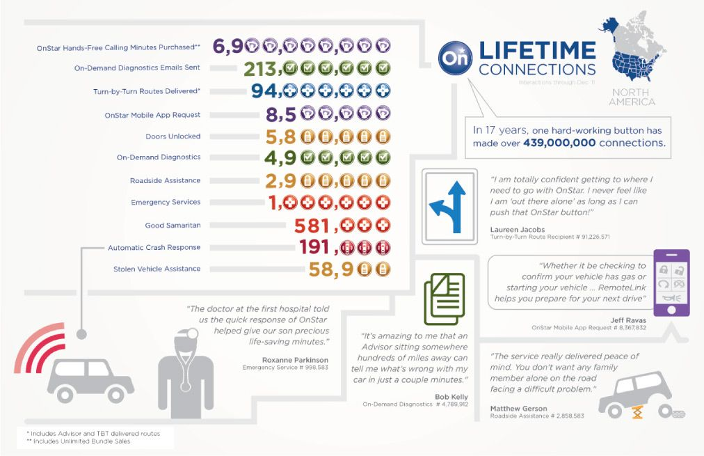 439 Million OnStar Connections … and Counting [INFOGRAPHIC