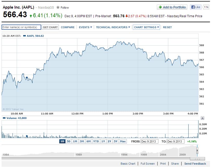 best free stock chart websites also stocks pinterest charts rh