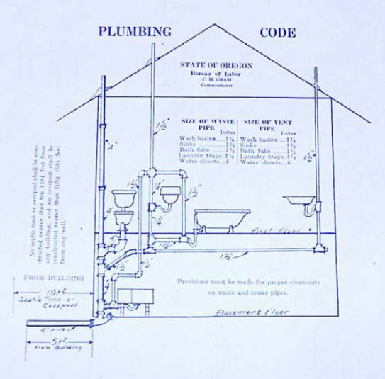 Plumbing Guide Residential Construction Helpful Hints PDF Http://www.co.lincoln.or.us/planning