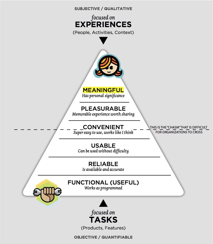 Ux Pyramid Interactive Design User Centered Design Interaction Design Foundation