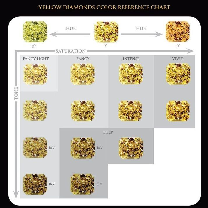 Natural Yellow Diamond Chart In 2019 Colored Diamonds