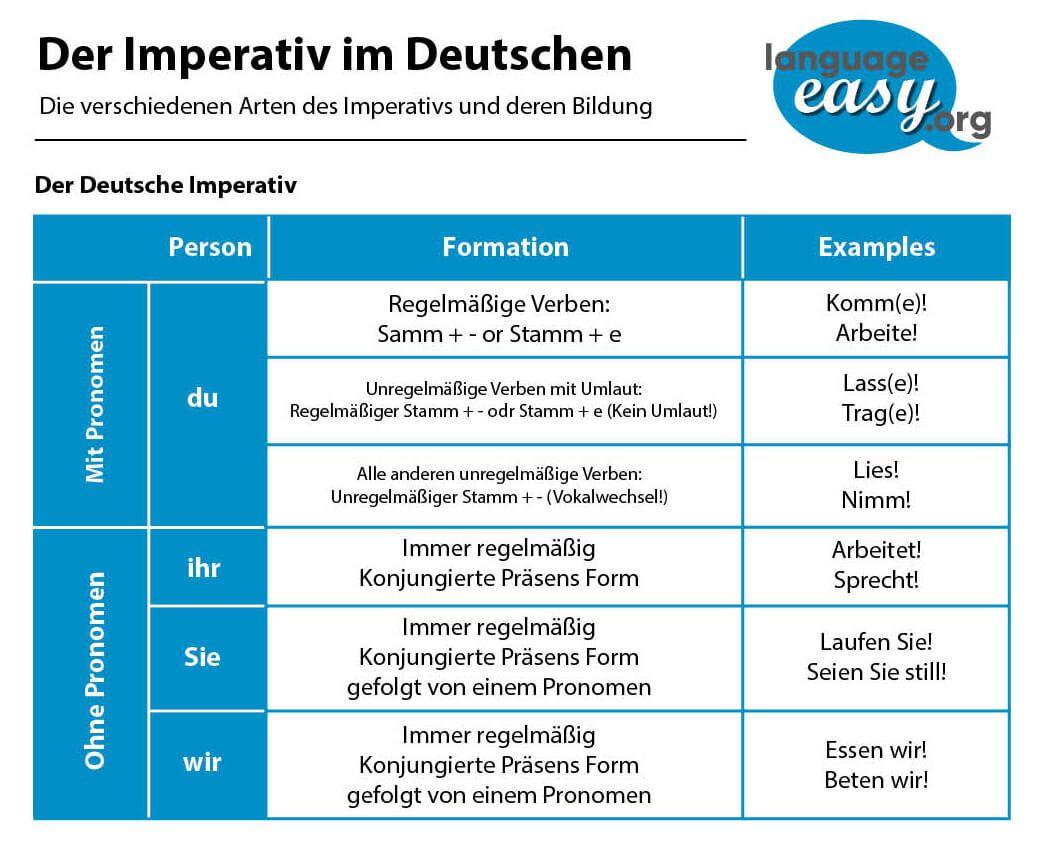 Imperativ Deutsche Aufforderung Befehlsform 3