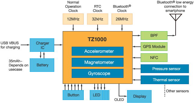 Tz1000 System Block Diagram