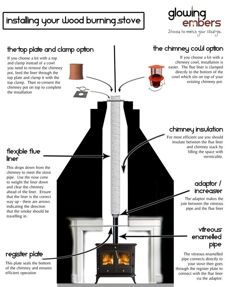 Chimney installations : Wood Burning Stoves + Modern Multifuel Stoves - Chimney Installations : Wood Burning Stoves + Modern Multifuel