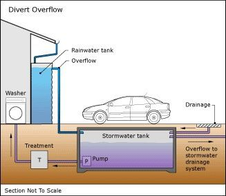 rainwater collection and storage pdf