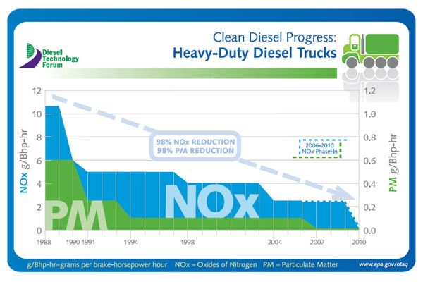 Clean Diesel Emissions And Equipment Update Tier 4 Standards Update And Future Considerations Emissions Diesel Cleaning