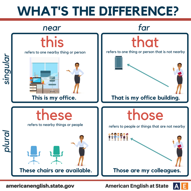 What's the difference? This / That / These / Those                                                                                                                                                                                 More