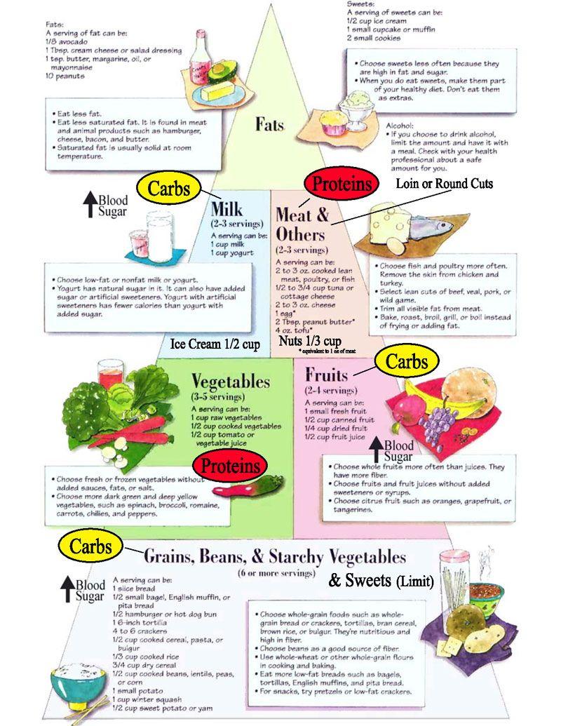Cobblestone Family Health Clinic - Health Topics The Diabetes Food Pyramid