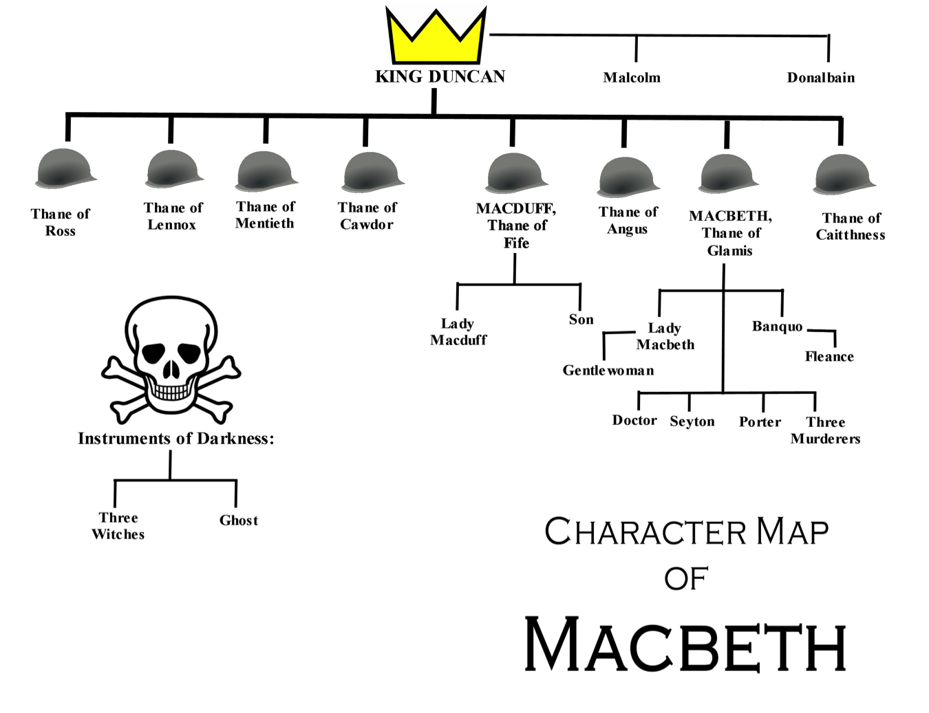 a detailed analysis of the characters macbeth duncan malcolm and edward in macbeth Macbeth: list of characters 6 macbeth: (character analysis) ♦ malcolm banquo raises suspicions that macbeth killed duncan macbeth hires two men to kill.