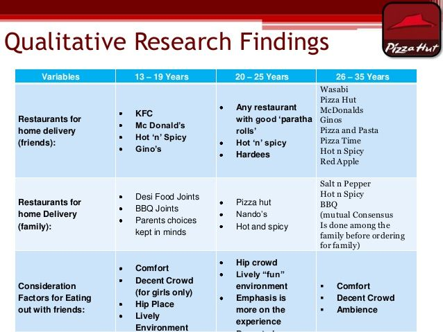 pizza hut marketing research project report sample how would you