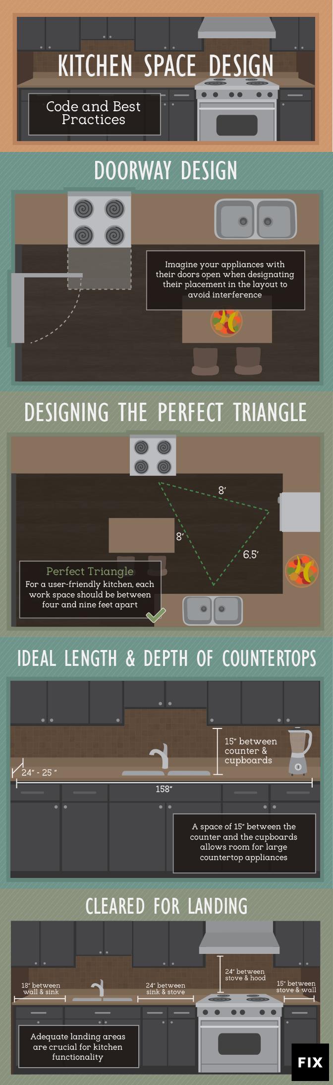 kitchen design layout | kitchen designs layout, kitchen