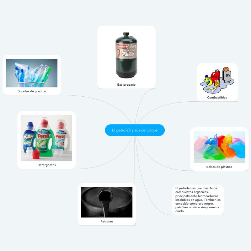 El Petroleo Y Sus Derivados Botellas Plasticas Petroleo Crudo Detergente