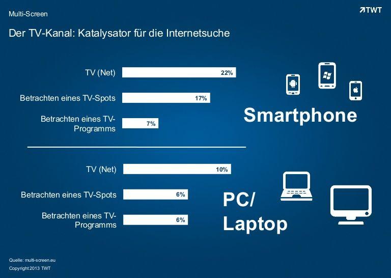 Der #TV-Kanal: Katalysator für die Internetsuche. #multiscreen http://de.slideshare.net/TWTinteractive/der-tv-kanal-katalysator-fr-die-internetsuche