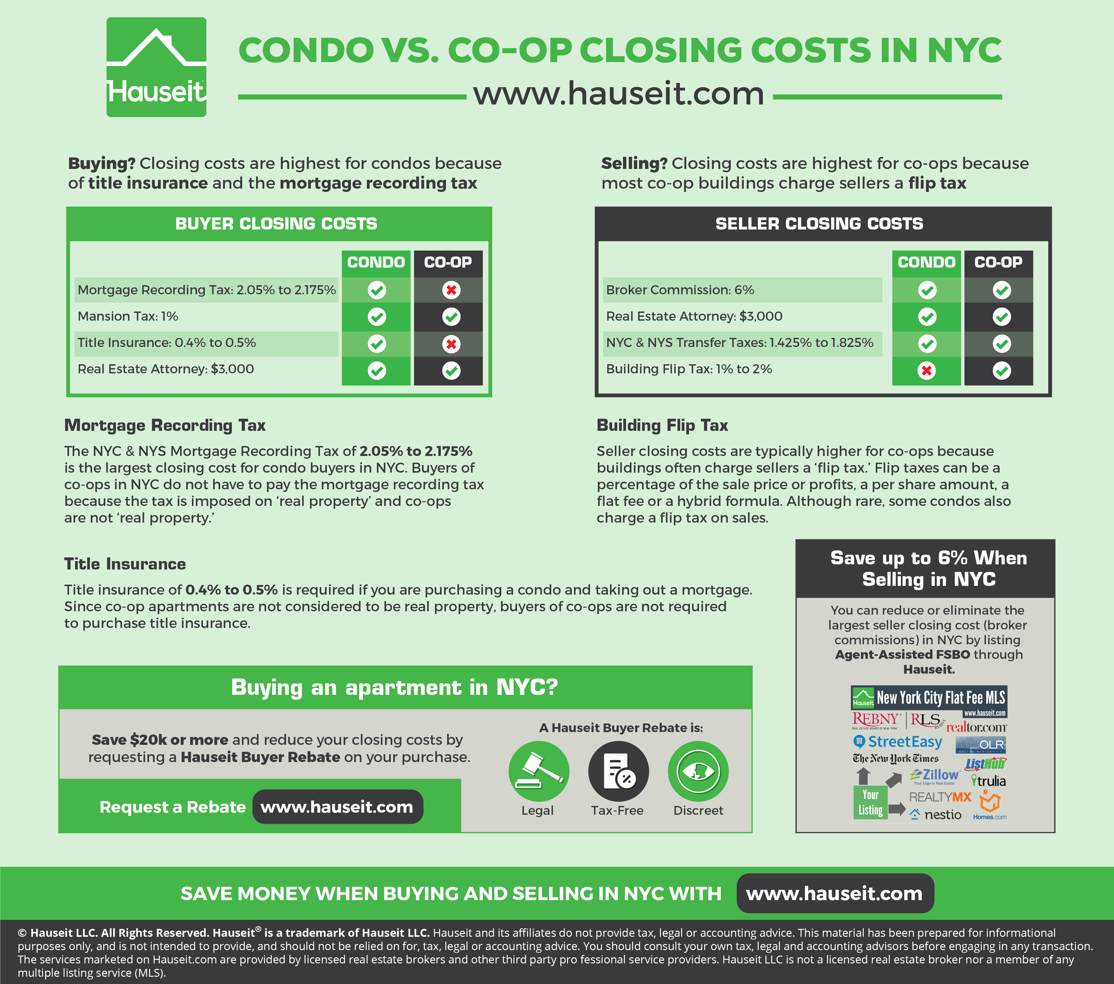 Why Are Buyer Closing Costs In Nyc Lower For Co Ops Than Condos Infographic Portal Closing Costs Real Estate Infographic Condo