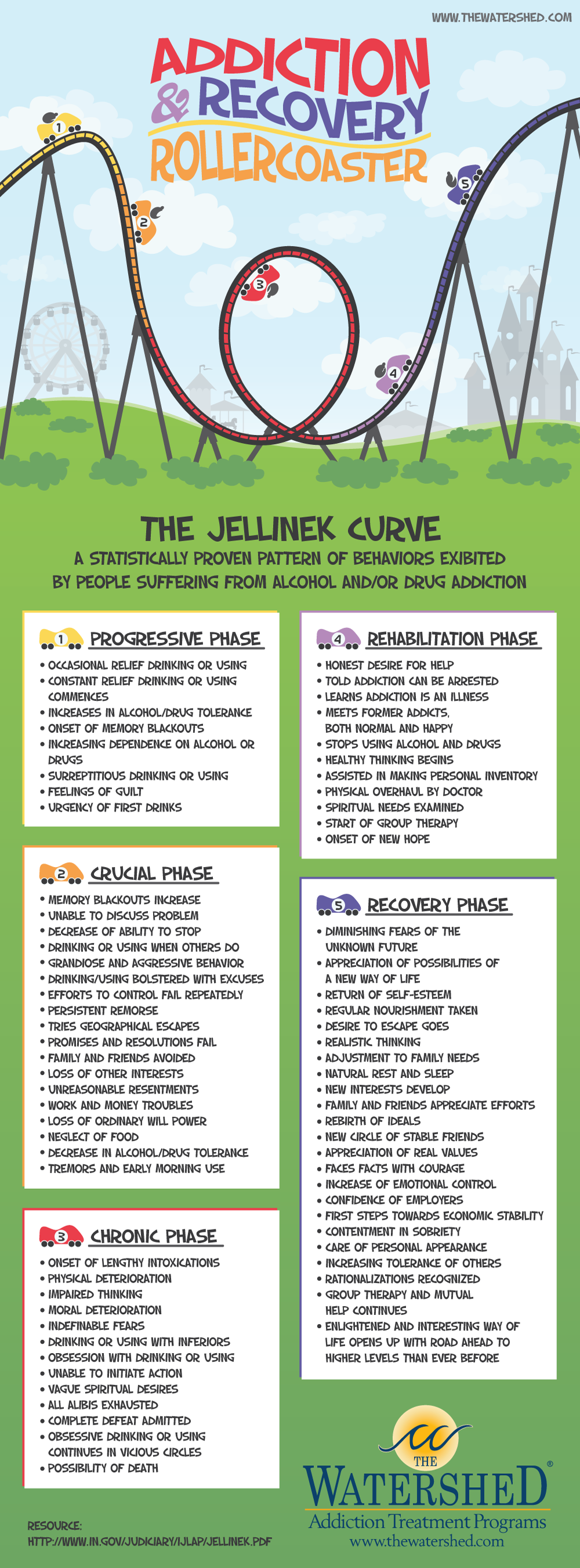 jellinek curve infographic addiction to recovery if you need addiction recovery treatment. Black Bedroom Furniture Sets. Home Design Ideas