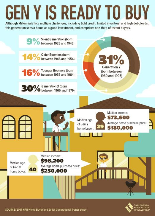 Infographic Showing Which Generations Are Home Buying With