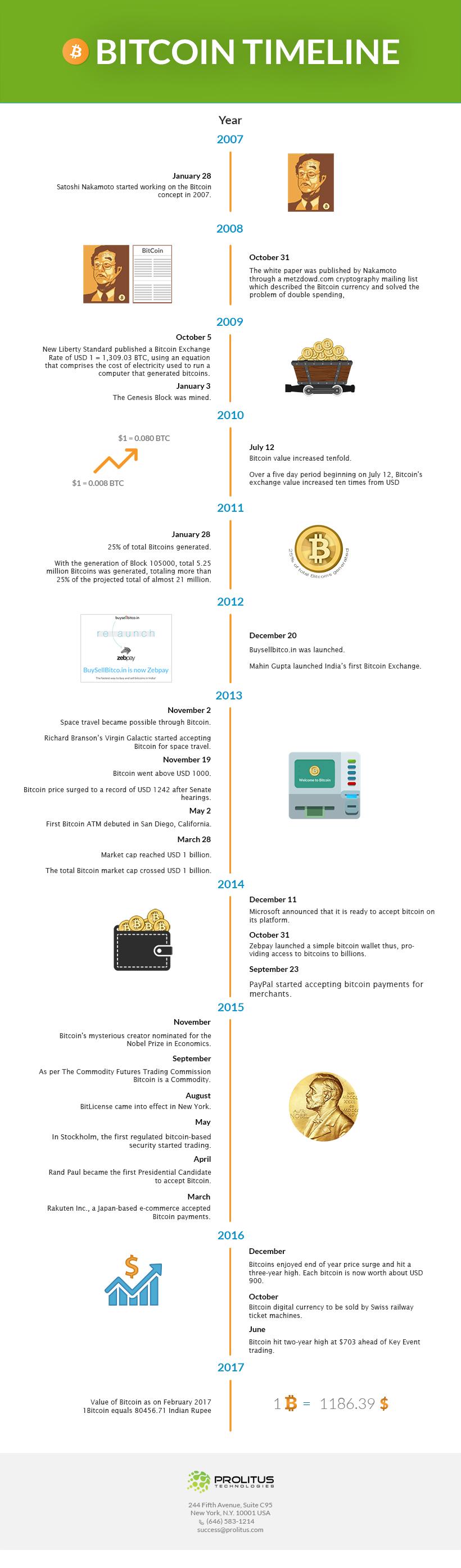 Bitcoin Timeline.. Bitcoin, Blockchain, Blockchain