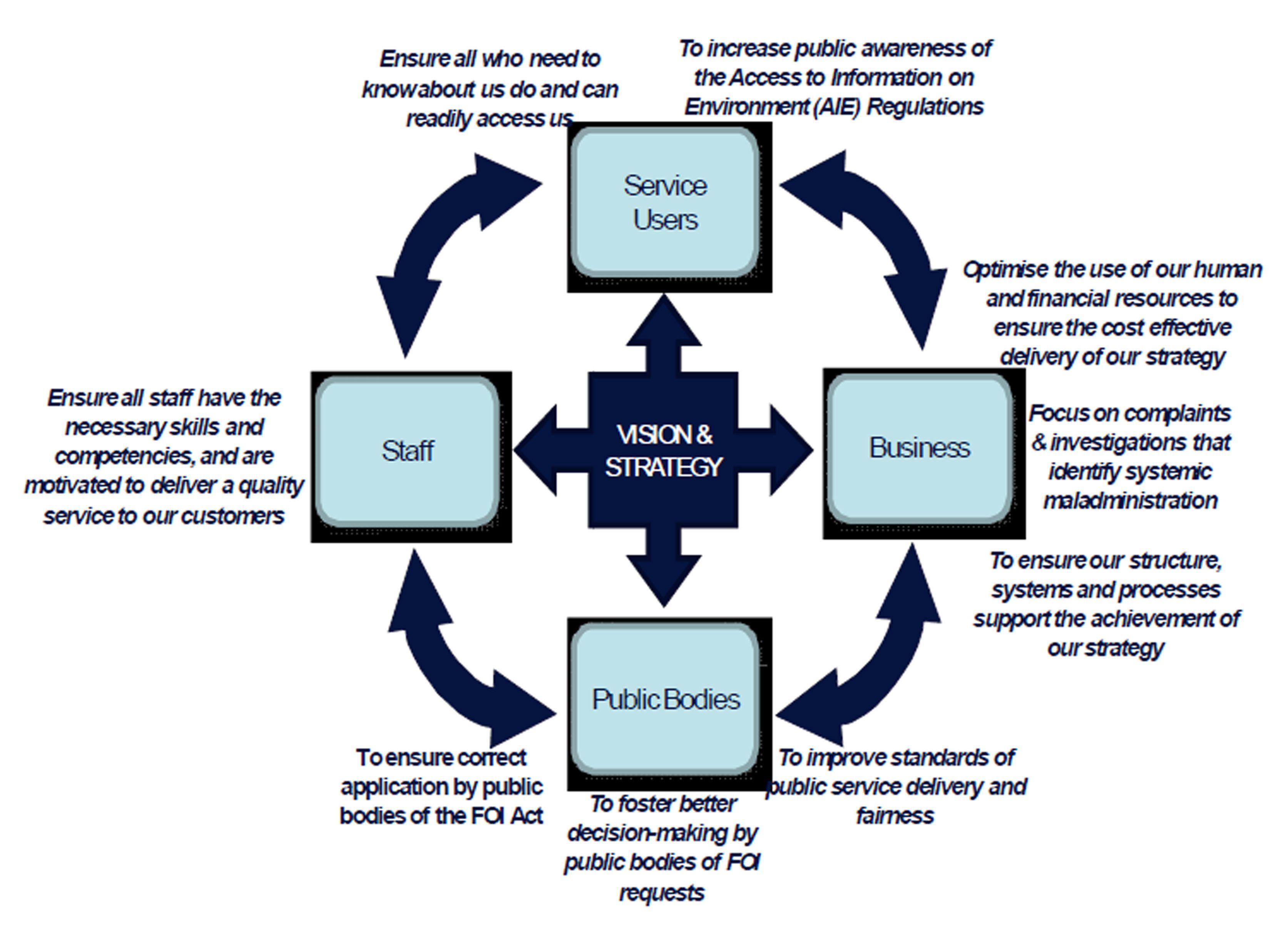 KPI diagram | KPI | Pinterest | Diagram
