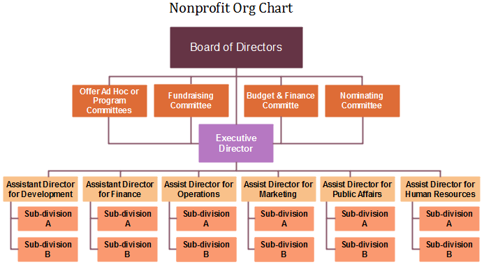 Nonprofit Org Chart Definition Key Points Org Charting Org Chart Organizational Structure Non Profit