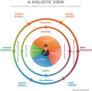 Enriching Relationships With Financial Advisors A Holistic View At The Customer Journey Financial Advisors Advisor Holistic