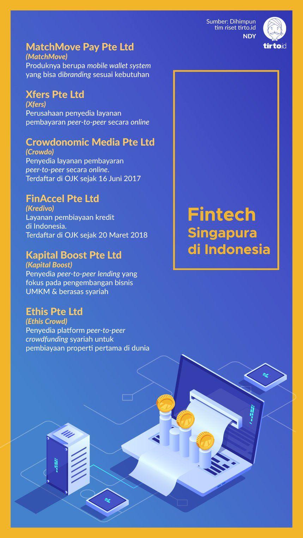 Ingapura Diramal Akan Menjadi Pusat Fintech Di Regional Asia Indonesia Akan Hanya Jadi Pasar Branding Indonesia Produk