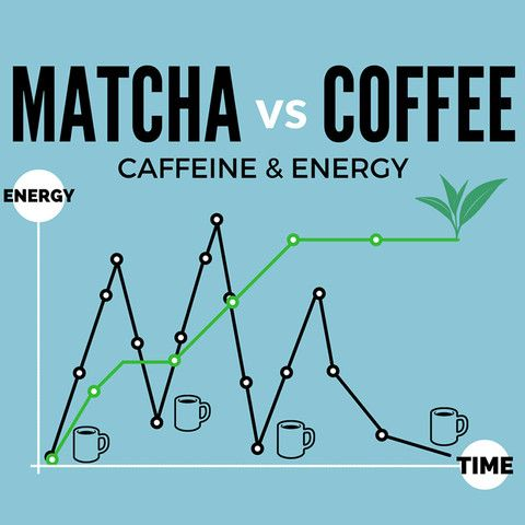Matcha Vs Coffee Caffeine Nutrition The Culture
